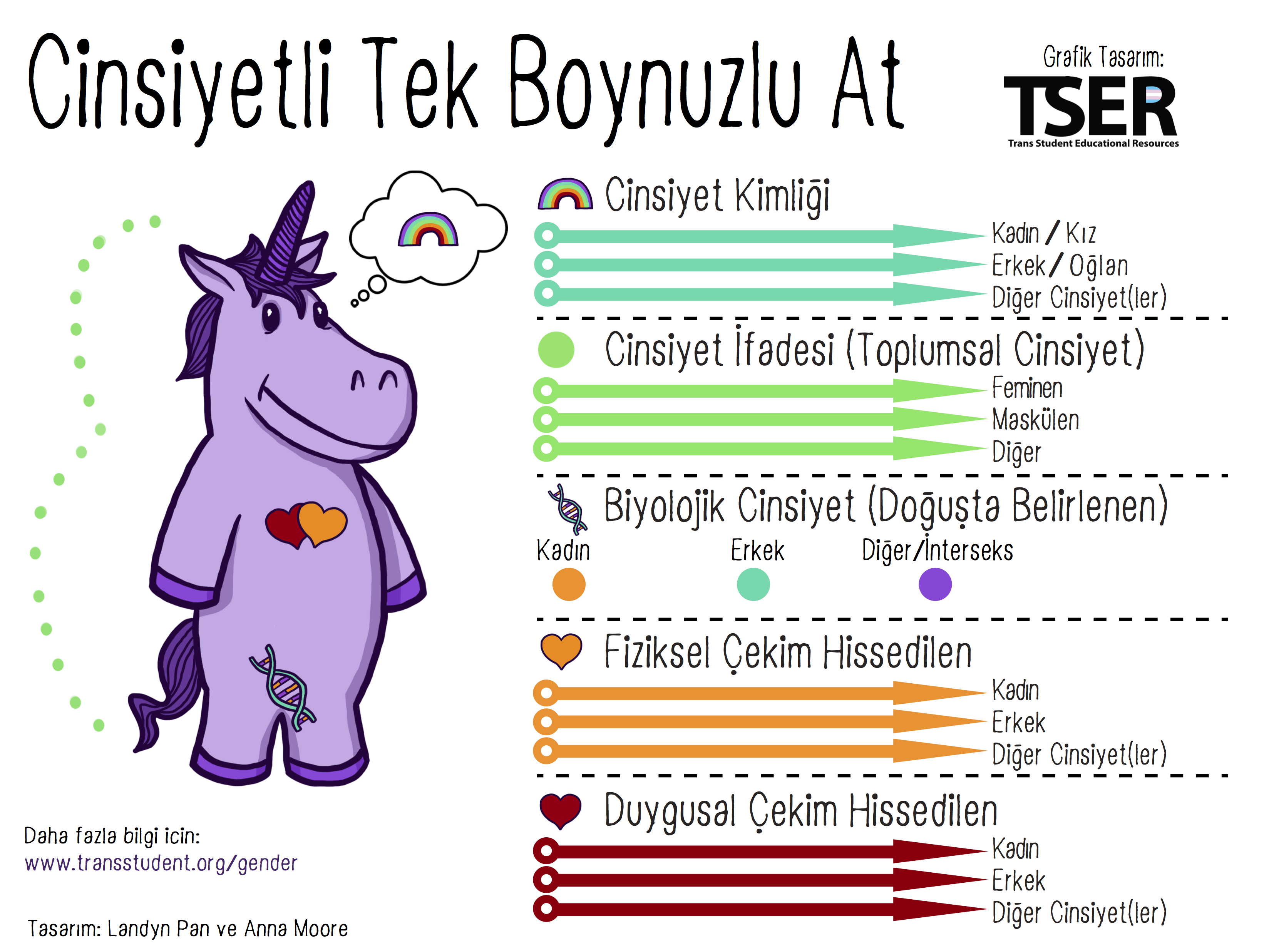 The Gender Unicorn – Trans Student Educational Resources