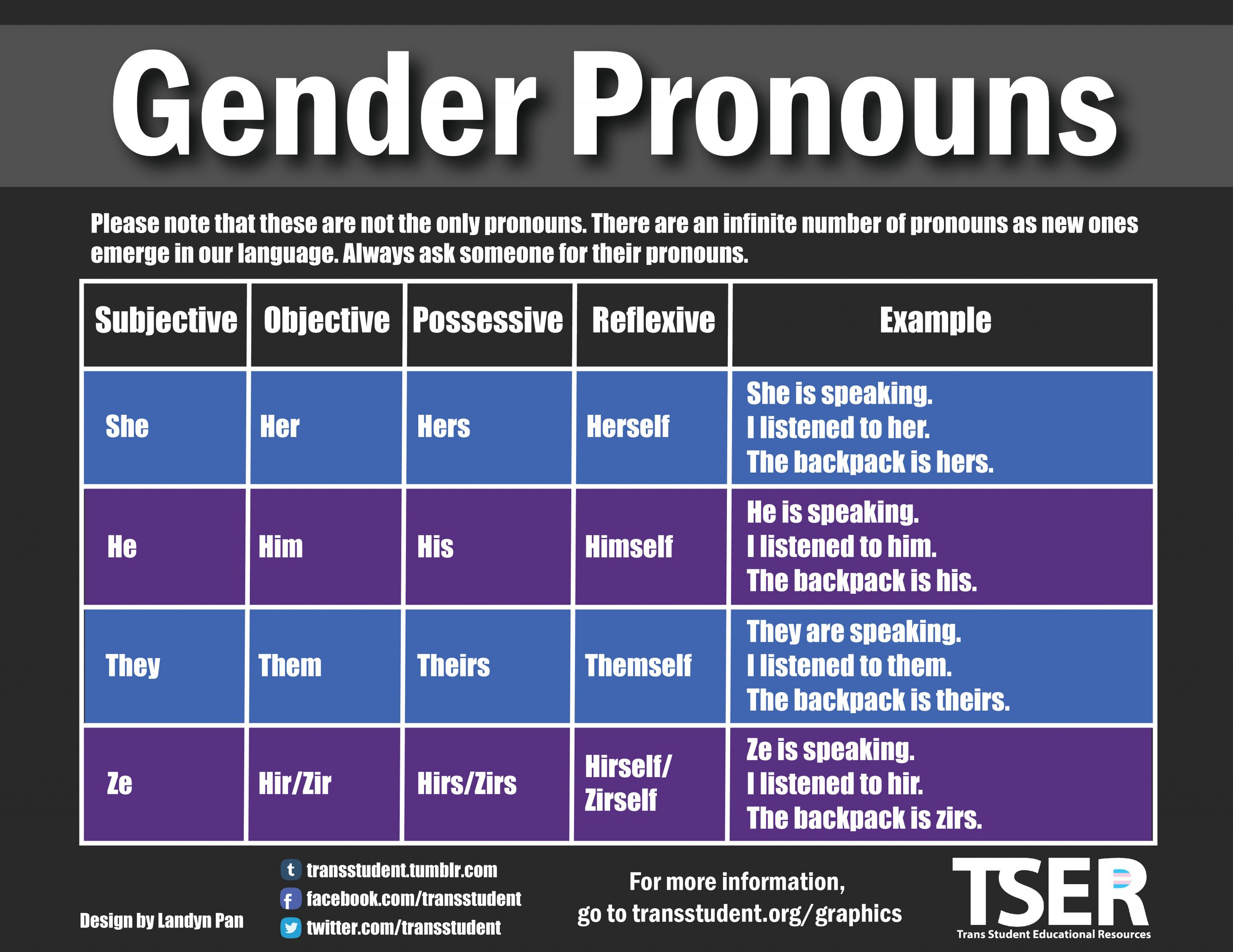 Gender pronouns resource guide